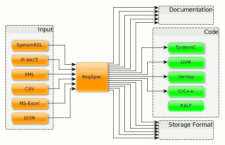 RegSpec Code Generation