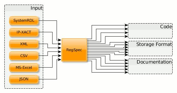 RegSpec Overview